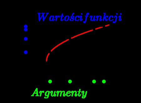 Wrgumenty i wartości funkcji