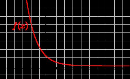 funkcja wykładnicza przykład1